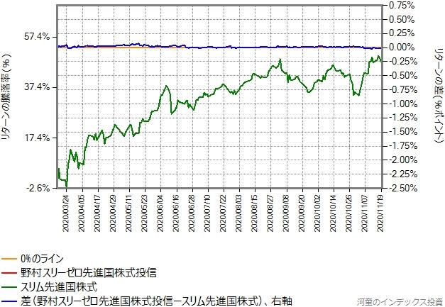 野村スリーゼロ先進国株式投信のトータルコストを年率0.18%ポイント増量したものとの比較グラフ