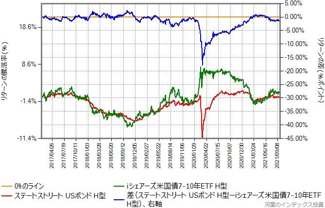 ステートストリートUSボンドオープン(ヘッジあり)とiシェアーズ米国債7-10年ETF(ヘッジあり)のリターン比較グラフ