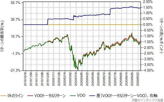 VOOトータルリターンとVOOの取引価格(配当金を無視したもの)の比較グラフ