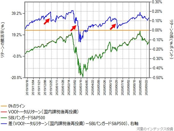 VOOトータルリターン(国内課税後再投資)とSBIバンガードS&P500のリターン比較グラフ