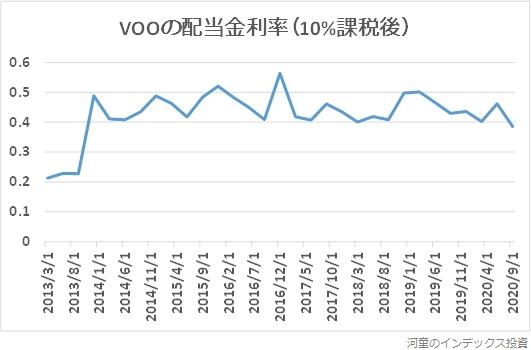 VOOの2013年以降の配当金利率の推移グラフ