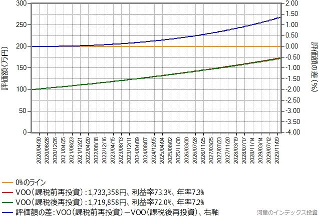 控え目なシミュレーション結果のグラフ