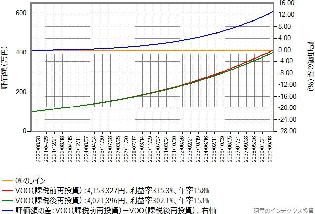 キャピタルゲイン年率6.5%のまま、比較期間を20年に変更したシミュレーション結果のグラフ