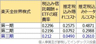 トータルコスト3期比較表