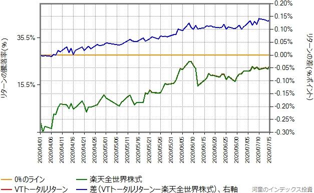2020年4月1日から、第三期決算期間終了日の7月15日までを切り出したグラフ