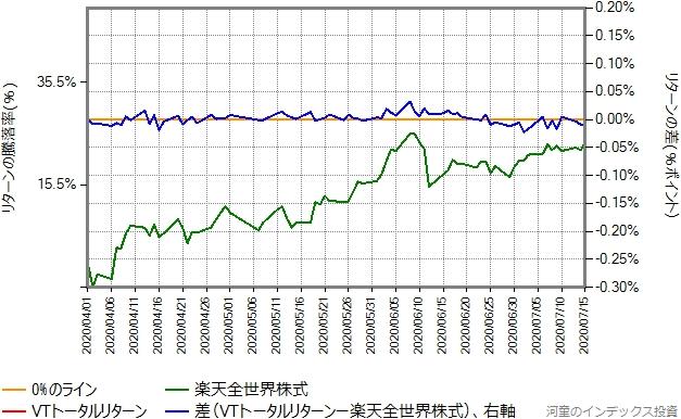VTトータルリターンの運用コストを年率0.36%ポイント増量したものとの比較グラフ