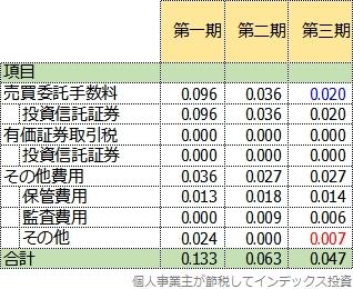 隠れコストの三期比較表