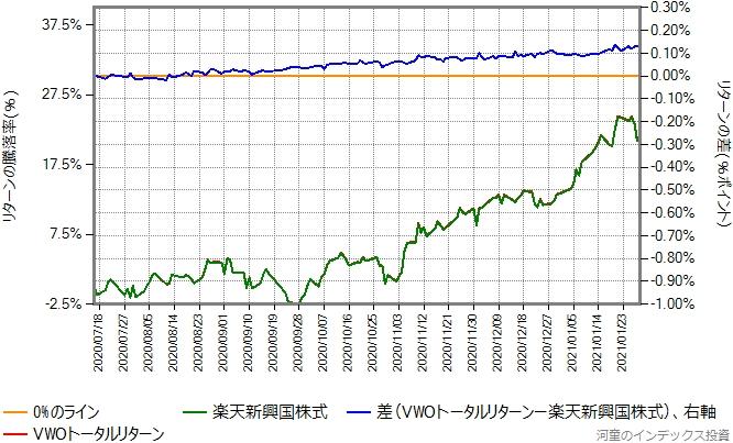 2020年7月16日以降の、VWOトータルリターンとの比較グラフ