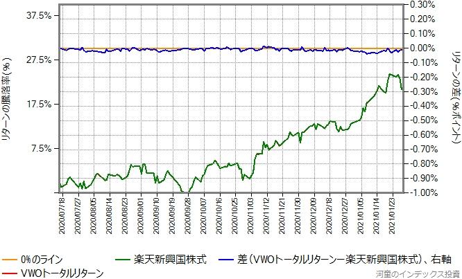 VWOトータルリターンの運用コストを年率0.22%ポイント増量したものとの比較グラフ