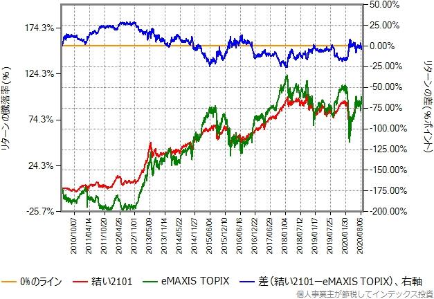 結い2101とeMAXIS TOPIXのリターン比較グラフ
