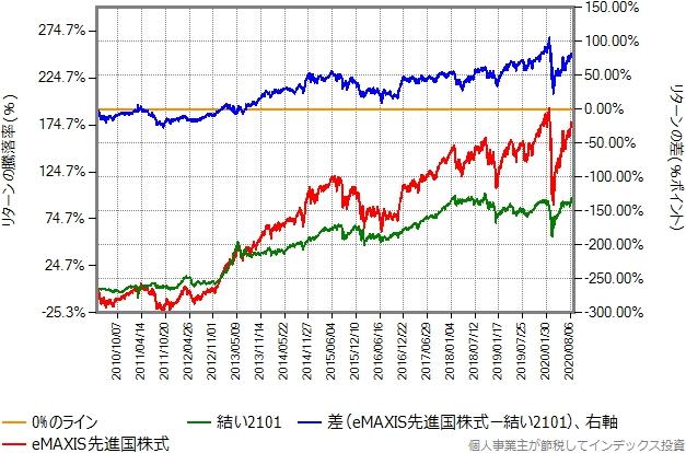 結い2101とeMAXIS先進国株式のリターン比較グラフ