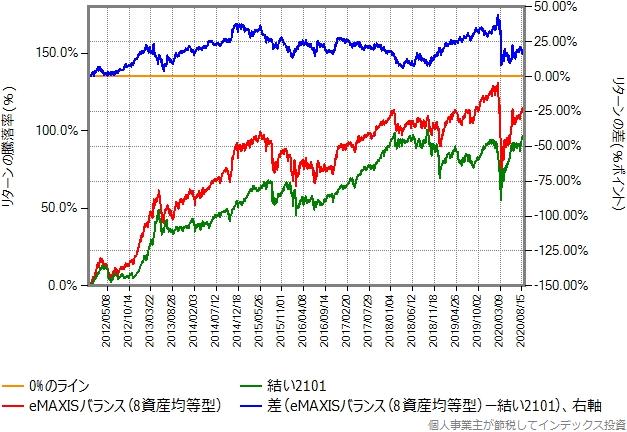 結い2101とeMAXISバランス(8資産均等型)のリターン比較グラフ