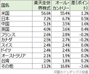 楽天全世界株式とオール・カントリーの国別投資比率の比較表