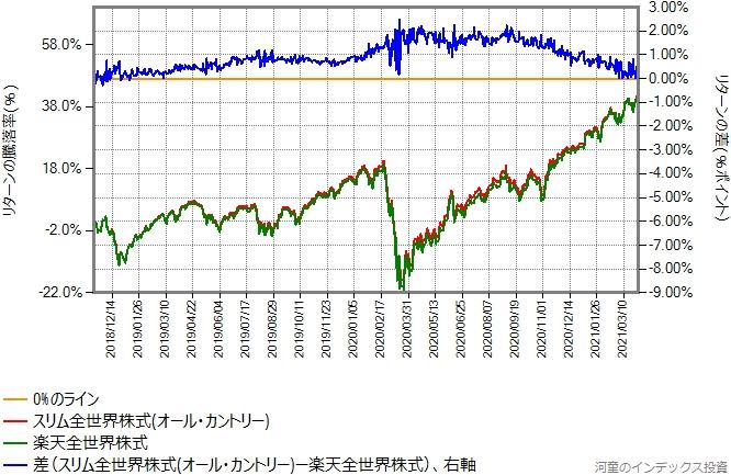 2018年11月15日から2021年4月2日までの、楽天全世界株式とオール・カントリーのリターン比較グラフ