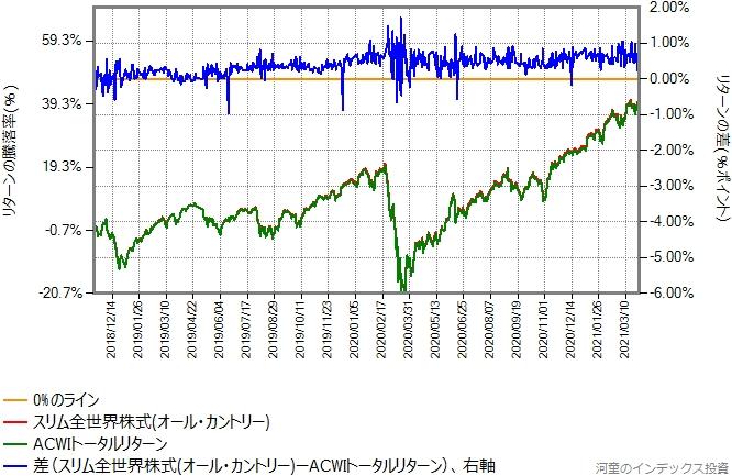 スリム全世界株式(オール・カントリー)とACWIトータルリターンのリターン比較グラフ