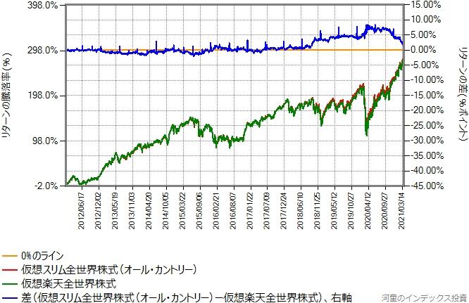 仮想オール・カントリーと仮想楽天全世界株式のリターン比較グラフ