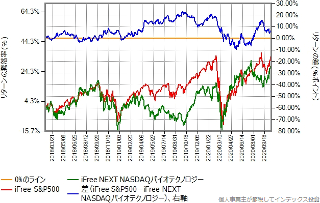 iFree NEXT NASDAQバイオテクノロジーとiFree S&P500のリターン比較