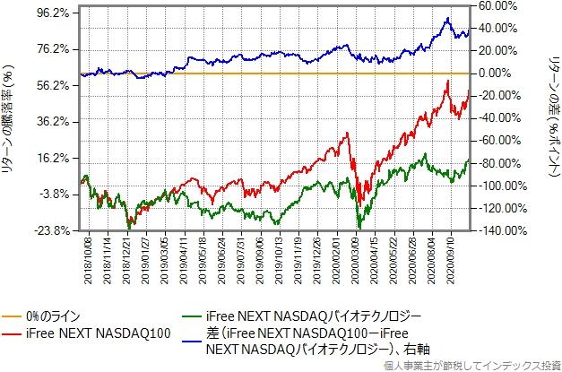 iFree NEXT NASDAQバイオテクノロジーとiFree NEXT NASDAQ100のリターン比較