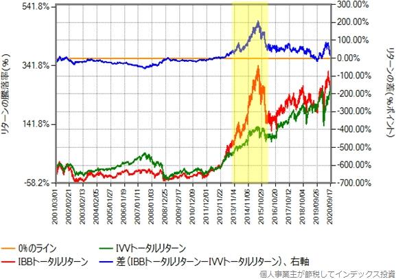 IBBとIVVのトータルリターン比較グラフ