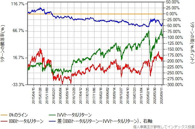 IBBとIVVのトータルリターン比較グラフ、2015年年初から