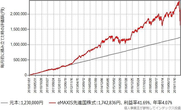 eMAXIS先進国株式の積立シミュレーション、2010年から