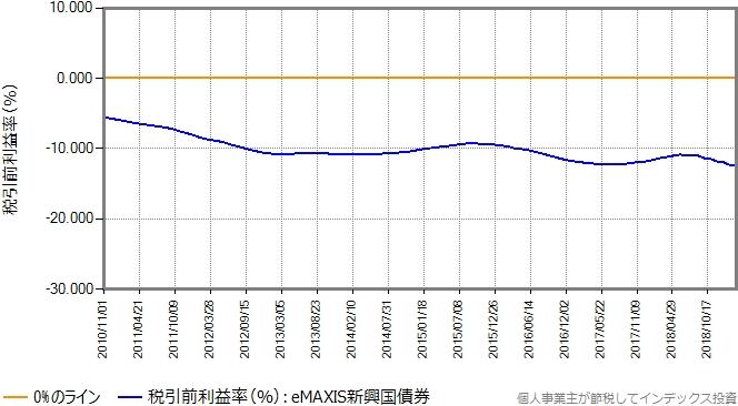 eMAXIS新興国債券