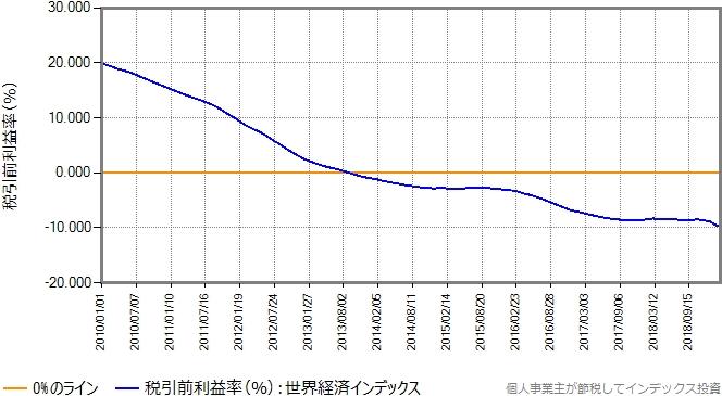 世界経済インデックス