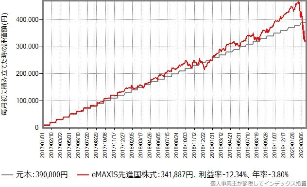 eMAXIS先進国株式の積立シミュレーション、2017年から