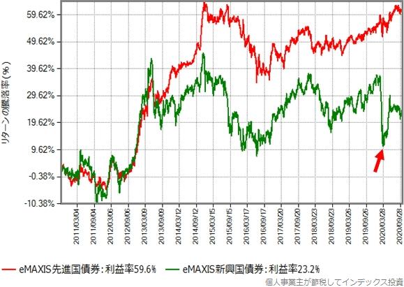 先進国債券と新興国債券のリターンの推移グラフ