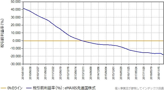 eMAXIS先進国株式