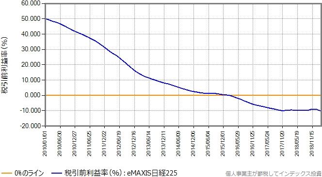 eMAXIS日経225