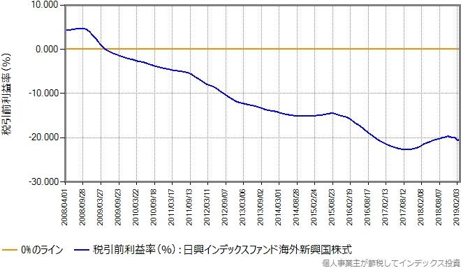 日興インデックスファンド海外新興国株式