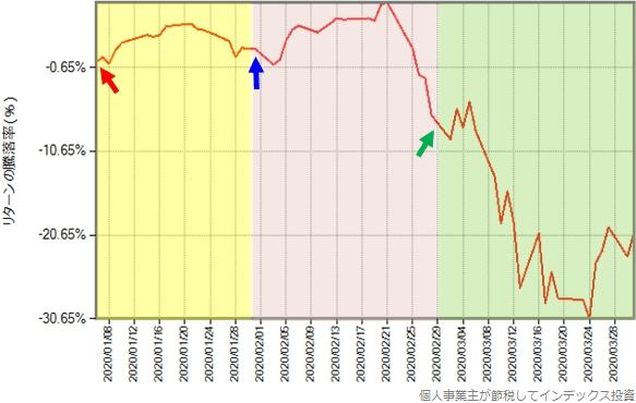 スリム先進国株式の2020年年初から3月末までのリターンの推移グラフ