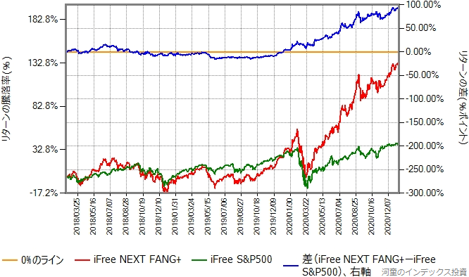 iFree NEXT FANG+とiFree S&P500のリターン比較グラフ