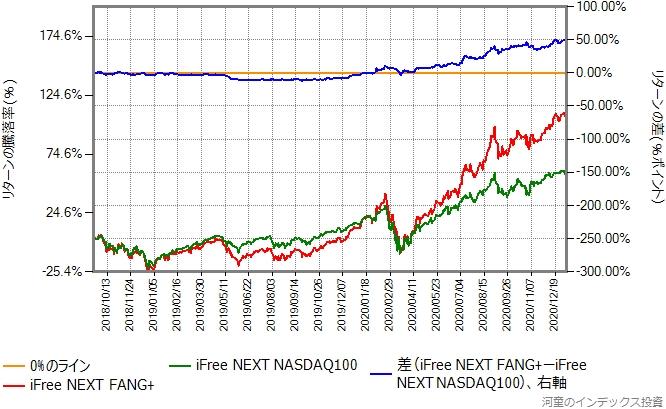 iFree NEXT FANG+とiFree NEXT NASDAQ100のリターン比較