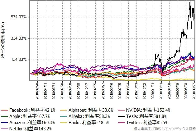 投資対象10銘柄の取引価格の推移グラフ