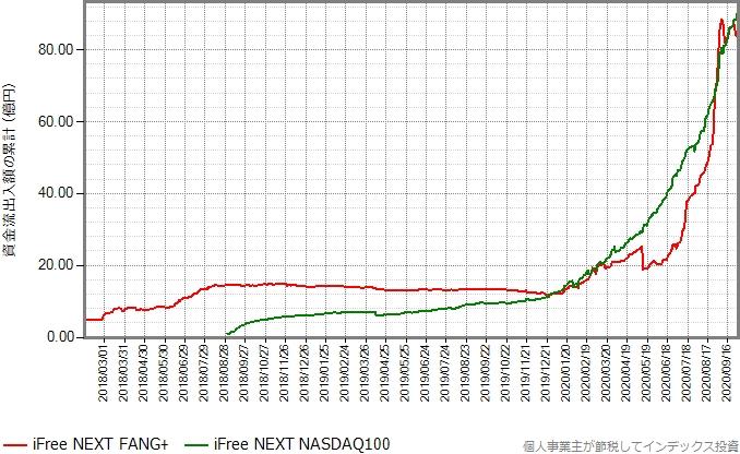 iFree NEXT FANG+とiFree NEXT NASDAQ100の設定来の資金流出入額の累計の推移グラフ