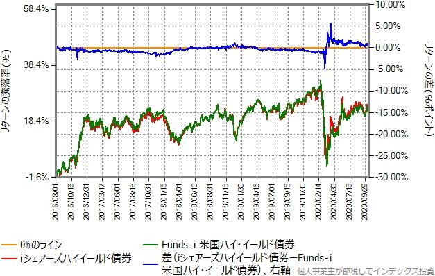 iシェアーズハイイールド債券と米国ハイイールド債券のリターン比較グラフ