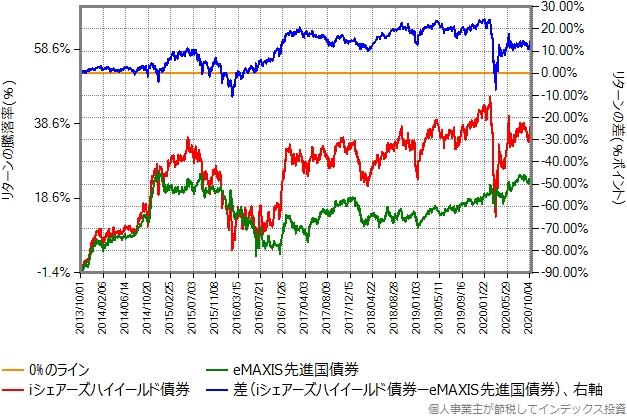 iシェアーズハイイールド債券とeMAXIS先進国債券のリターン比較グラフ