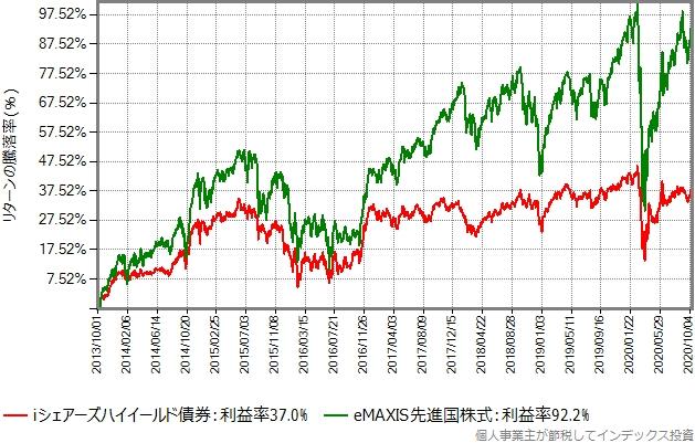iシェアーズハイイールド債券とeMAXIS先進国株式のリターン比較グラフ