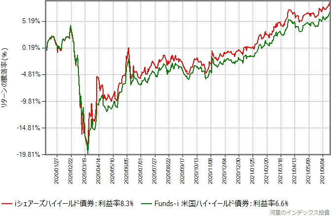 iシェアーズハイイールド債券と米国ハイイールド債券の2020年年初からのリターンの推移グラフ