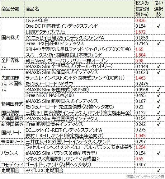 マネックス証券の商品一覧表