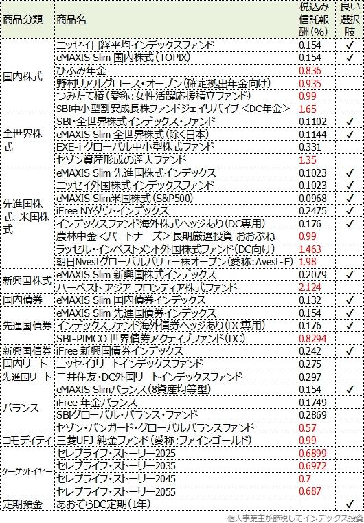 SBI証券のセレクトプランの商品一覧表