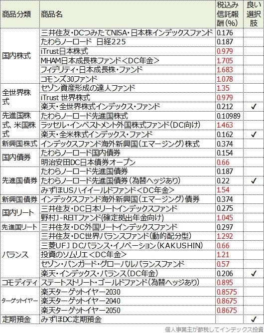 楽天証券の商品一覧表
