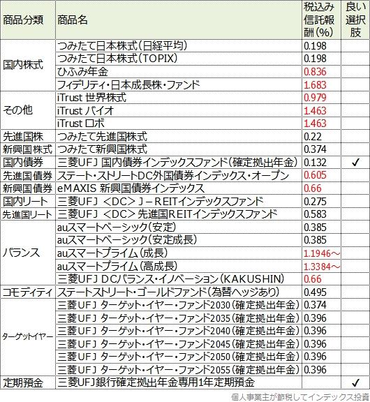 auカブコム証券の商品一覧表