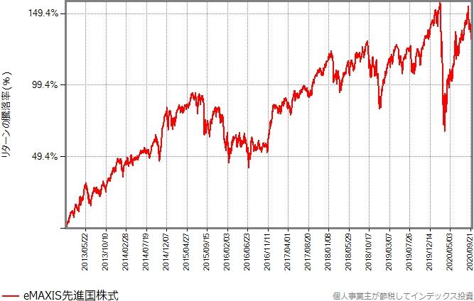 eMAXIS先進国株式のリターンの推移グラフ