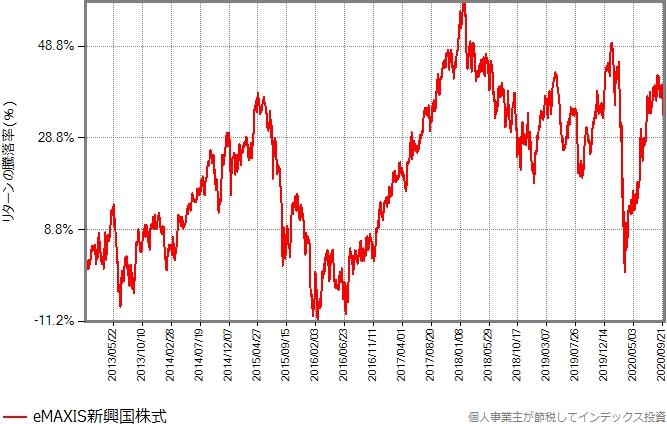eMAXIS新興国株式のリターンの推移グラフ