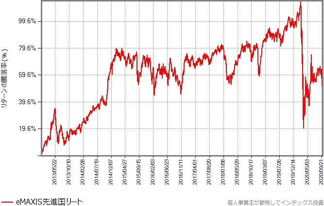 eMAXIS先進国リートのリターンの推移グラフ
