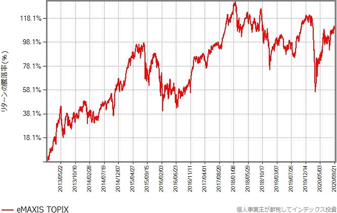 eMAXIS TOPIXのリターンの推移グラフ
