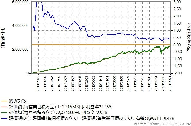 eMAXIS TOPIXのシミュレーション結果のグラフ